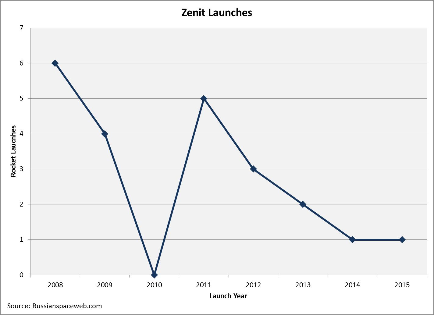 zenit Launches