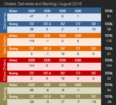 orders-deliveries-month