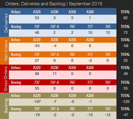 orders-deliveries-month-september