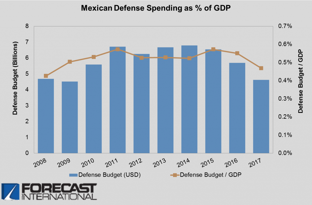 Mexican Defense Spending